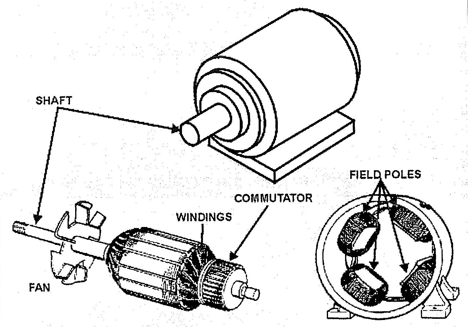 Electric Motor Components Diagram dc Electric Motor Diagram