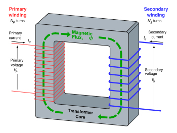 Transformers explaining the basics of transformers basic transformer design greentooth Choice Image